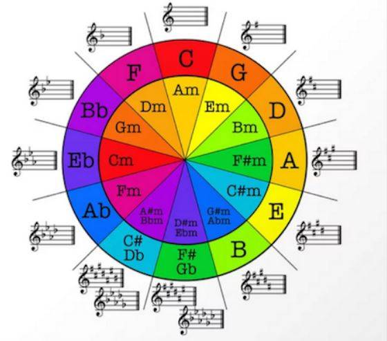 základní pojmy hudební stupnice a teorie kvint
